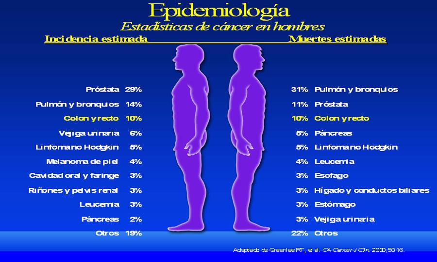 Resúmenes : Cáncer de colon, recto y ano.